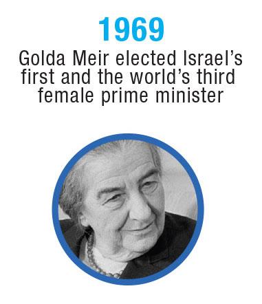 Israel-Timeline-10
