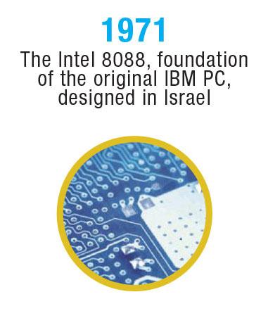 Israel-Timeline-11