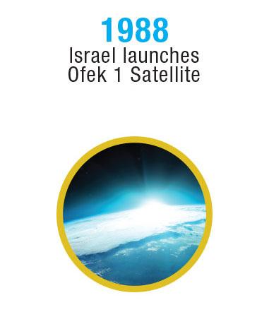 Israel-Timeline-14