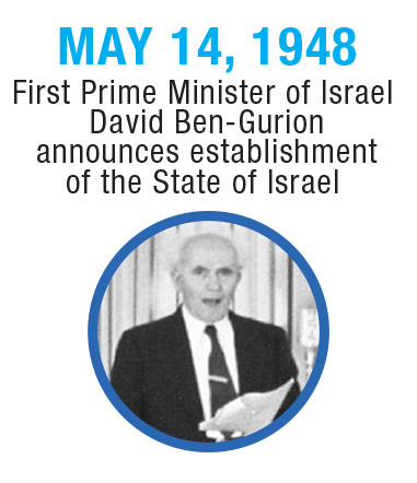 Israel-Timeline-1948a