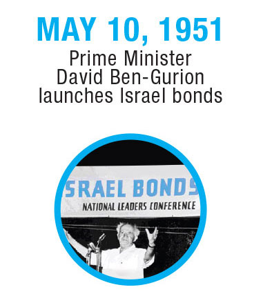 Israel-Timeline-2