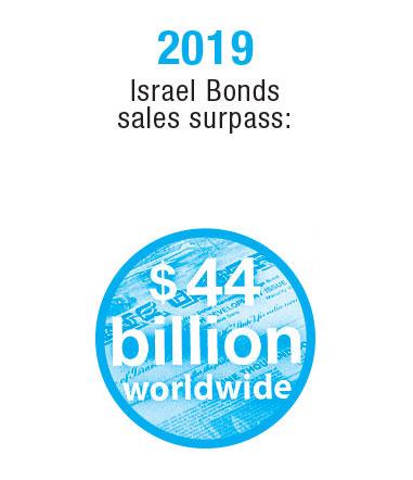 Israel-Timeline-20