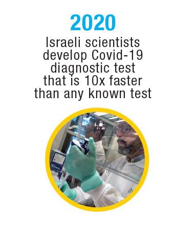 Israel-Timeline-21
