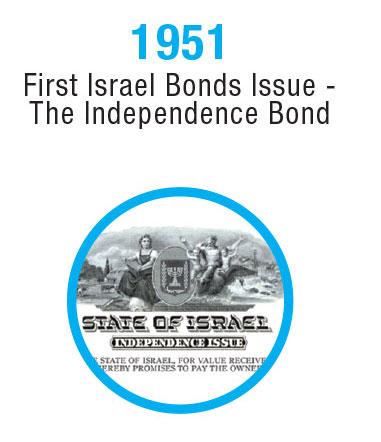 Israel-Timeline-3