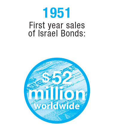 Israel-Timeline-4