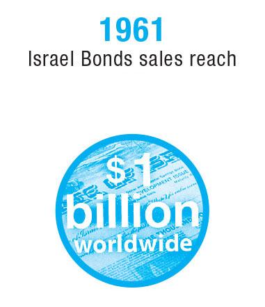 Israel-Timeline-6-6