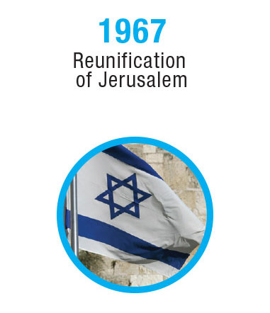 Israel-Timeline-8